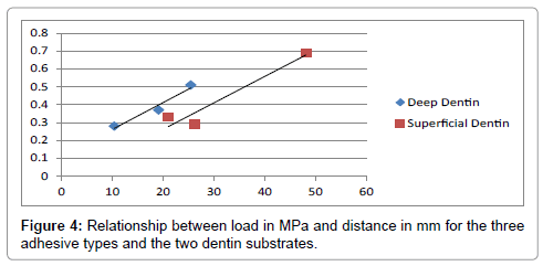 dentistry-two-dentin-substrates