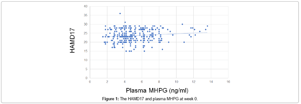 depression-and-anxiety-plasma-MHPG