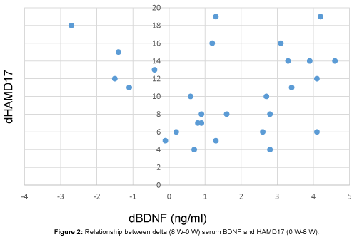 depression-and-anxiety-serum-BDNF