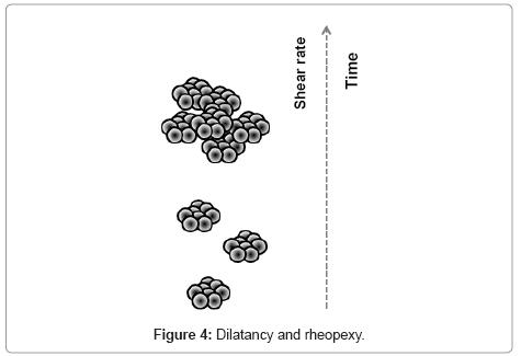 developing-drugs-Dilatancy-rheopexy