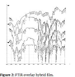 developing-drugs-FTIR-overlay-hybrid