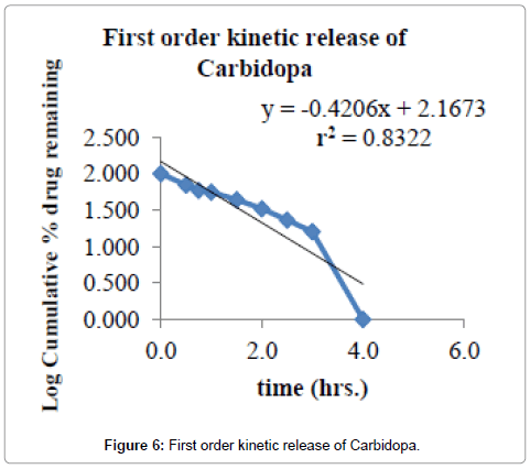 developing-drugs-First-order-kinetic-release-Carbidopa