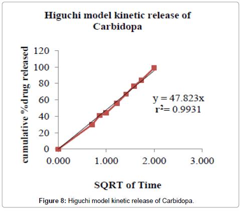 developing-drugs-Higuchi-model-kinetic-Carbidopa