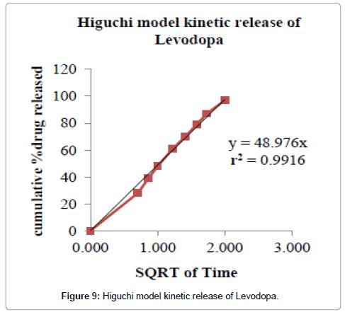 developing-drugs-Higuchi-model-kinetic-Levodopa