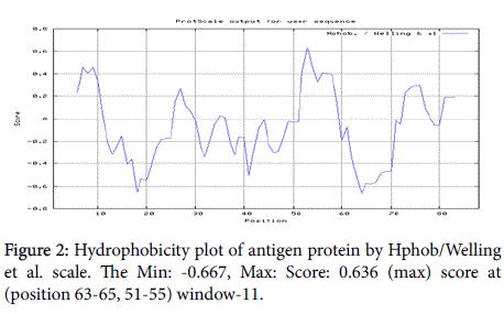 developing-drugs-Hydrophobicity-plot
