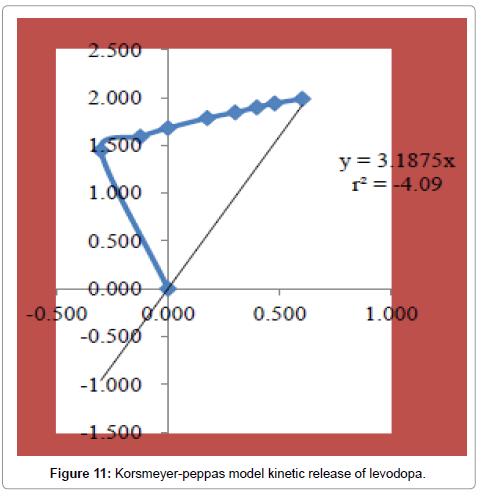 developing-drugs-Korsmeyer-peppas-model-kinetic