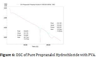 developing-drugs-Propranalol-Hydrochloride