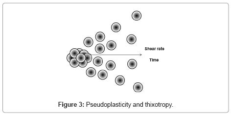 developing-drugs-Pseudoplasticity-thixotropy
