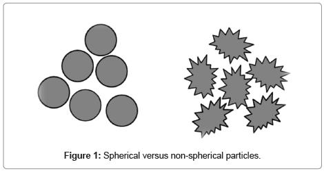 developing-drugs-Spherical-versus