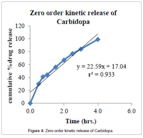 developing-drugs-Zero-order-kinetic-Carbidopa