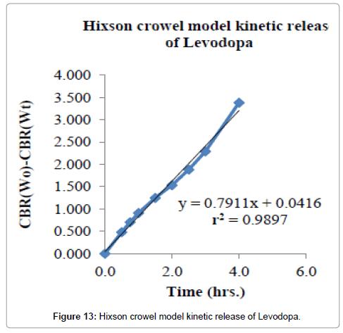 developing-drugs-kinetic-release-Levodopa
