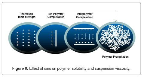developing-drugs-polymer-solubility