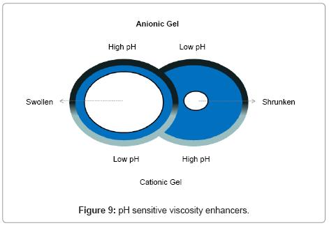 developing-drugs-sensitive-viscosity