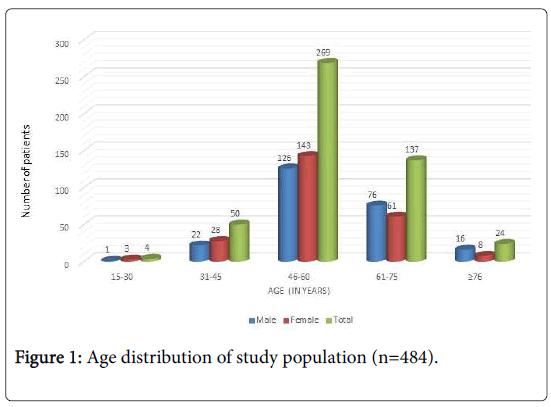 diabetes-metabolism-Age-distribution