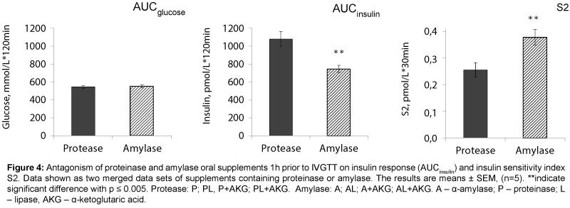 diabetes-metabolism-Antagonism-proteinase