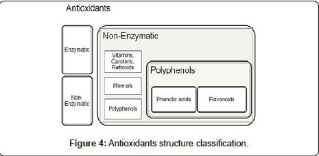 diabetes-metabolism-Antioxidants-structure