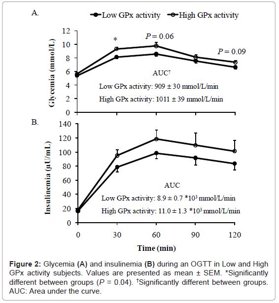 diabetes-metabolism-Area-under