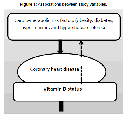 diabetes-metabolism-Associations-between-study-variables