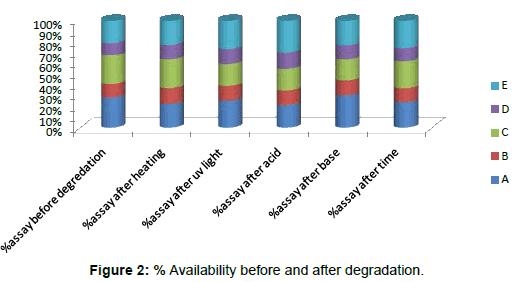 diabetes-metabolism-Availability-before-degradation