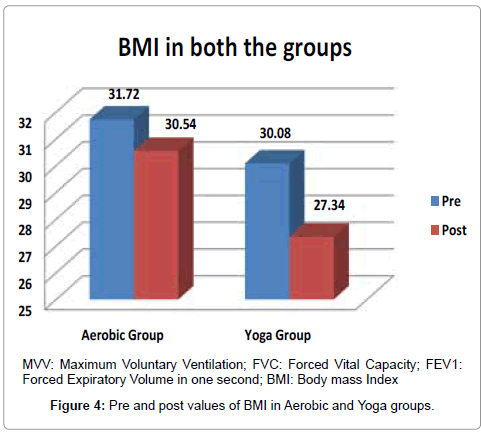 diabetes-metabolism-BMI-in-Aerobic