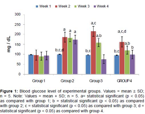 diabetes-metabolism-Blood-glucose-level-experimental-groups