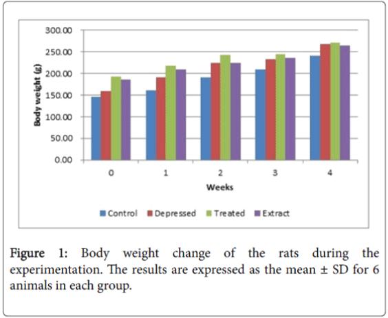 diabetes-metabolism-Body-weight-change