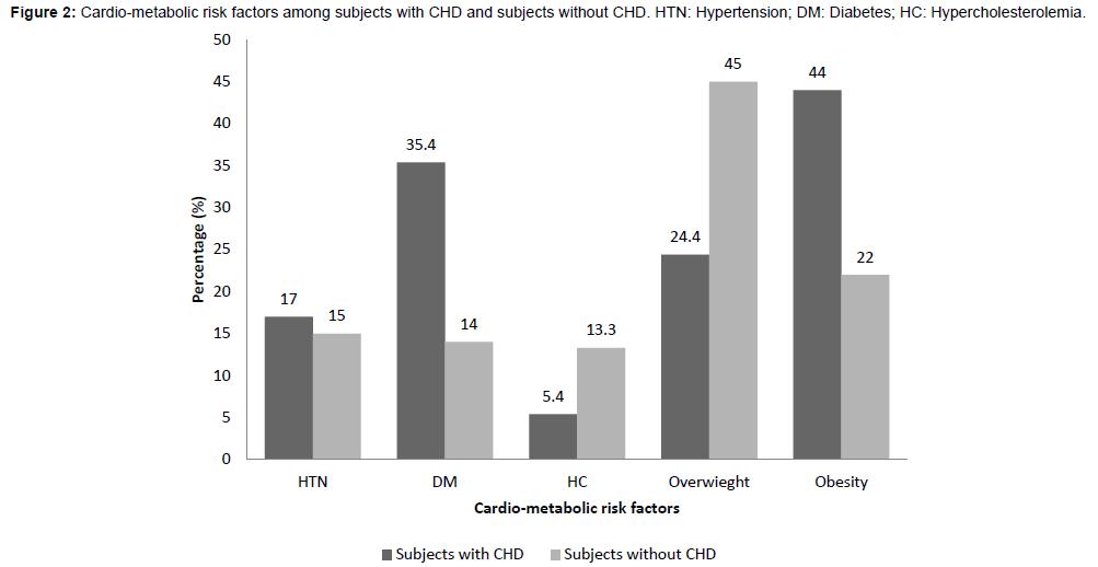 diabetes-metabolism-Cardio-metabolic-risk-factors