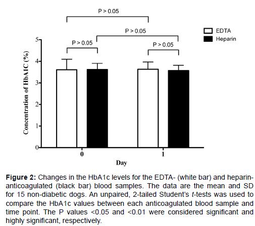 diabetes-metabolism-Changes-HbA1c-levels