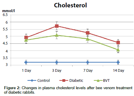 diabetes-metabolism-Changes-plasma-cholesterol-levels