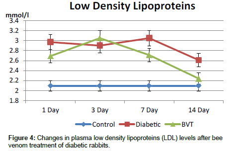 diabetes-metabolism-Changes-plasma-low-density-lipoproteins