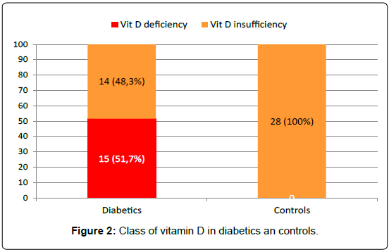 diabetes-metabolism-Class-vitamin