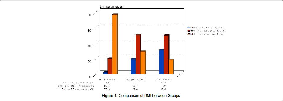diabetes-metabolism-Comparison-BMI