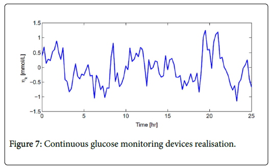 diabetes-metabolism-Continuous-glucose-monitoring