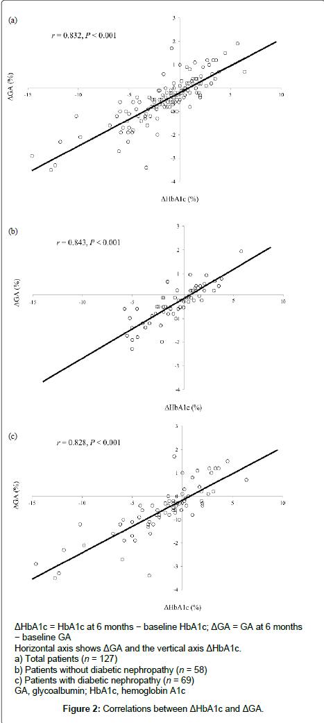 diabetes-metabolism-Correlations