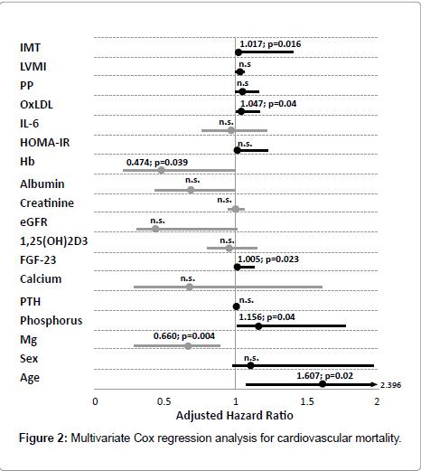 diabetes-metabolism-Cox-regression