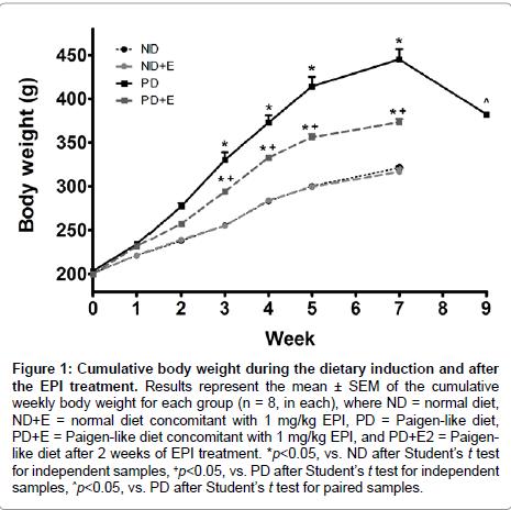 diabetes-metabolism-Cumulative-body