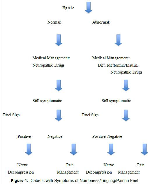 diabetes-metabolism-Diabetic-Symptoms-Numbness