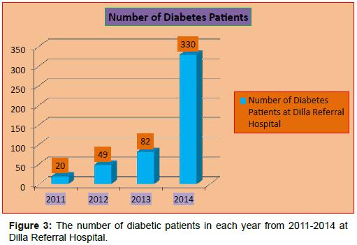 diabetes-metabolism-Dilla-Referral-Hospital