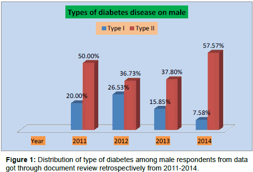 diabetes-metabolism-Distribution-type-diabetes