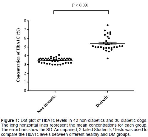 diabetes-metabolism-Dot-plot-HbA1c-levels