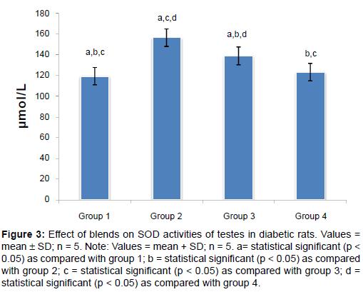 diabetes-metabolism-Effect-blends-SOD-activities-testes