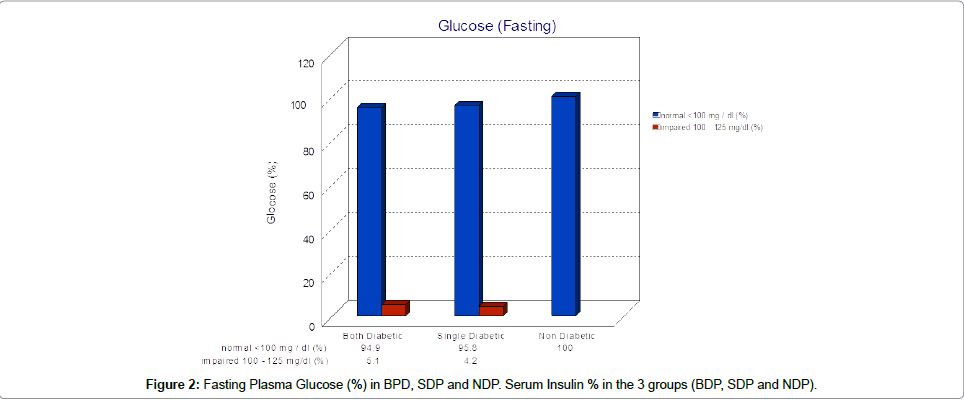 diabetes-metabolism-Fasting-Plasma