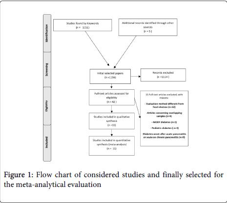 diabetes-metabolism-Flow-chart