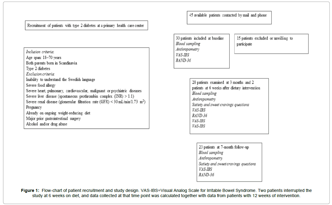 diabetes-metabolism-Flow-chart-patient-recruitment
