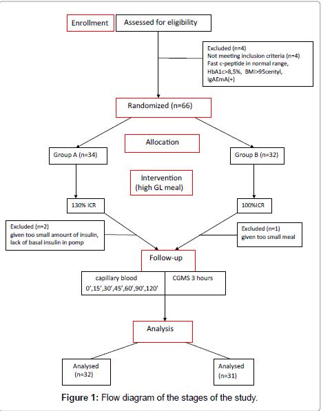 diabetes-metabolism-Flow-diagram