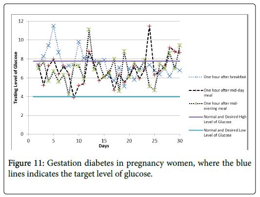 diabetes-metabolism-Gestation-diabetes