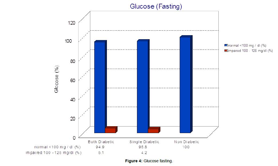 diabetes-metabolism-Glucose-fasting
