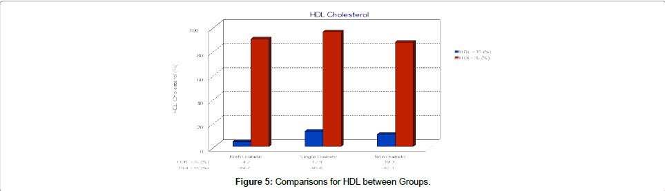 diabetes-metabolism-HDL-Groups