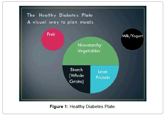 diabetes-metabolism-Healthy-Diabetes-Plate