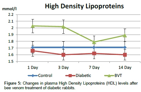 diabetes-metabolism-High-Density-Lipoproteins